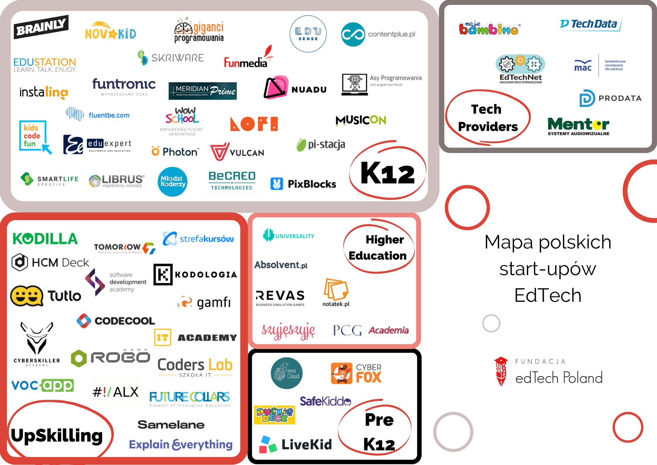 Mapa polskich start-upów EdTech